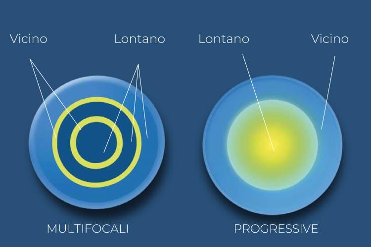 Lenti a Contatto Progressive o Multifocali
